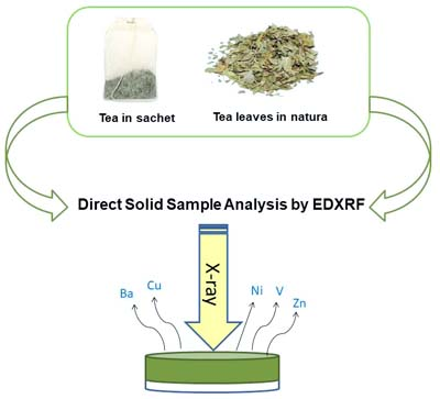 Study Of Acidity Of Different Samples Of Tea Leaves Pdf Free geriimogy 2020-0188AR-GA